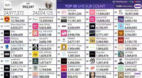 Top 50 Most Subscribed K-Pop YouTube Channels – BTS vs